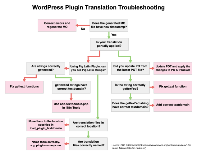 Plugin Troubleshooting Flowchart